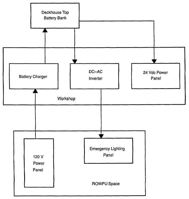Figure 3 17 Emergency Electrical System Diagram
