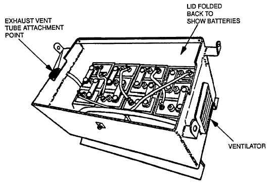 Figure 3-21. Battery Bank