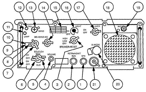 Figure 5-7. Army Radio Controls and Indicators