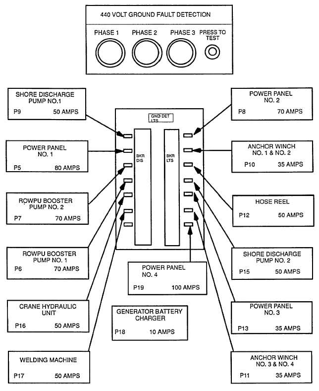 Figure 7-14. Switchboard Distribution Panel (Barge 1)