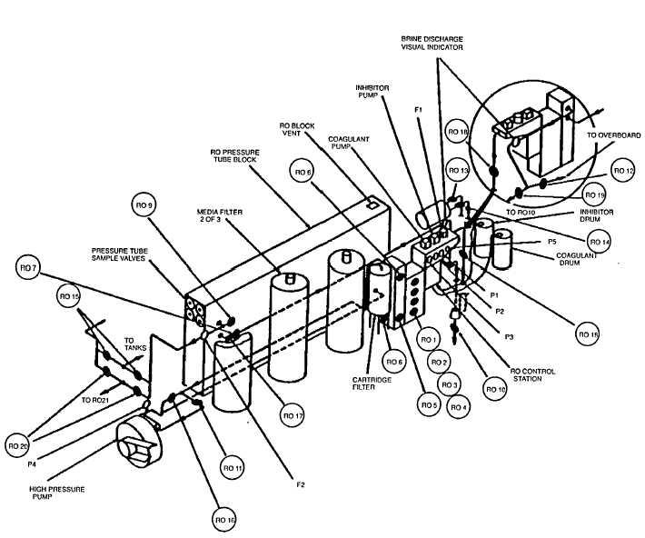 Figure 13-2. ROWPU 2 Installation