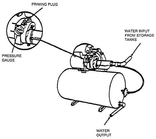 Figure 14-10. Drinking Water Pressure Set Pressure Gauge