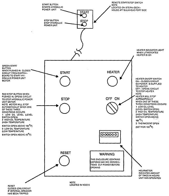Figure 15-4. Hydraulic Power Unit Control Panel and Remote