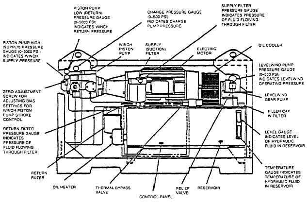 Figure 15-5. Hose Winch Hydraulic Power Unit