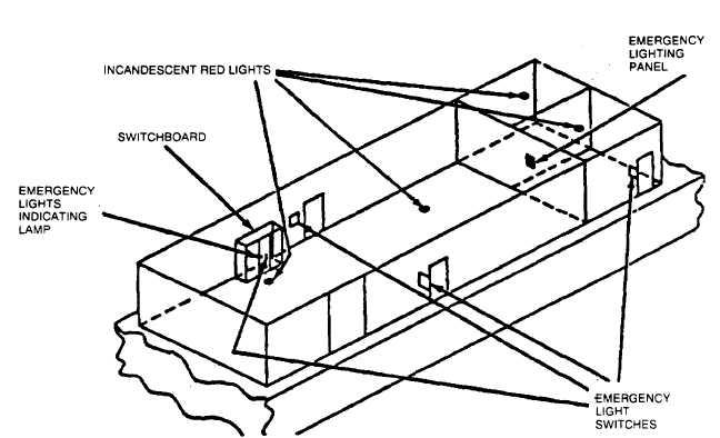 Figure 2-2. Emergency Interior Lighting Arrangement
