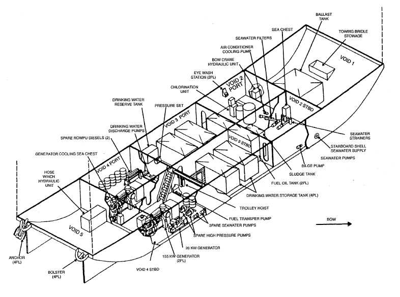 Figure 1-1 . Major Components of ROWPU Barge Systems and