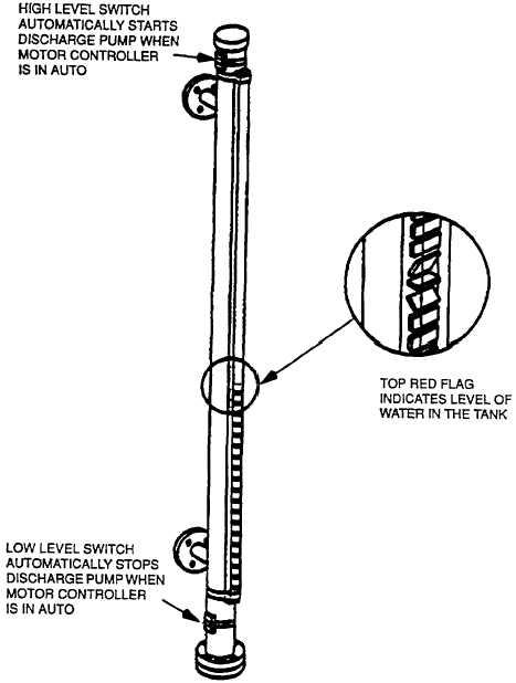 Figure 5-4. Tank Visual Level Indicator