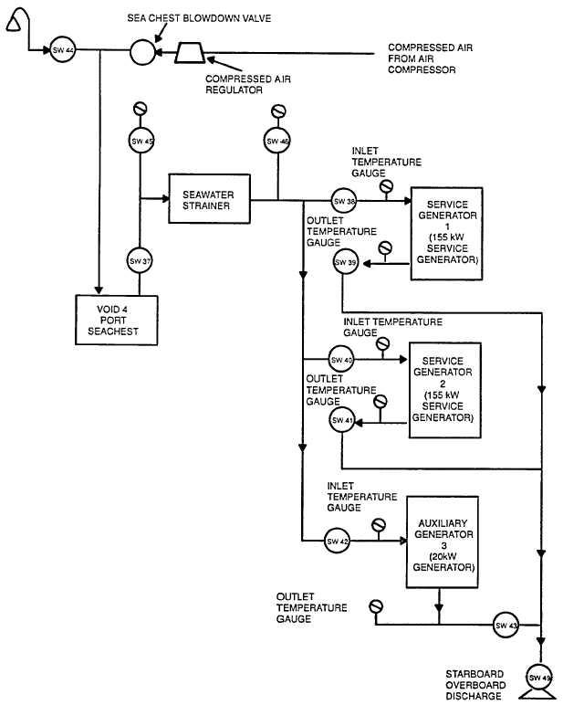 Figure 1-8. Diesel Engine Generator Cooling Seawater Block