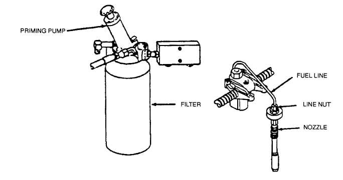Figure 4-15. HP Pump Diesel Engine Fuel System Bleeding