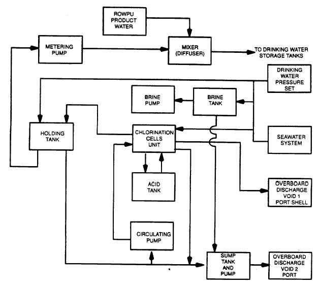 Figure 1-4. Chlorination System General Working (Block