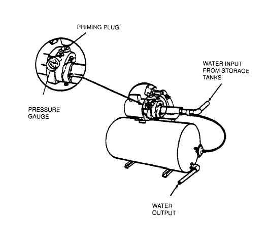 Figure 3-5. Drinking water Pressure Set Pressure Gauge
