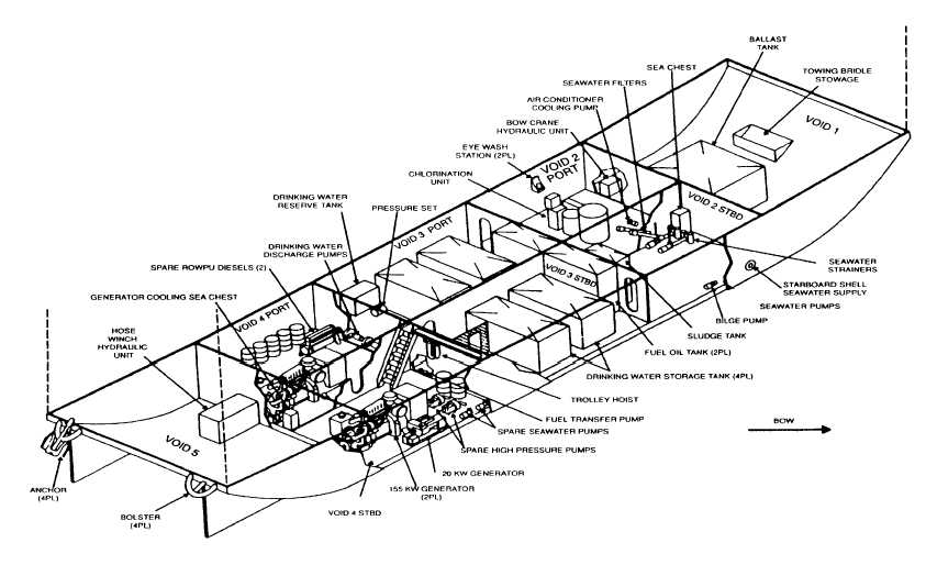 Figure 1-1. Major Components of ROWPU Barge Systems and