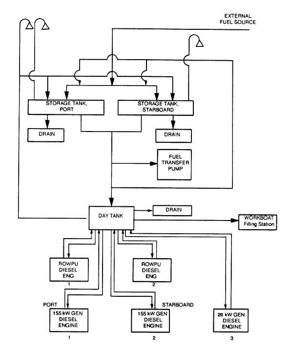 Figure 1-2. Fuel Oil System Block Diagram