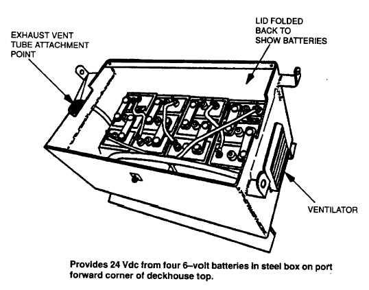 Figure 3-5. Battery Bank