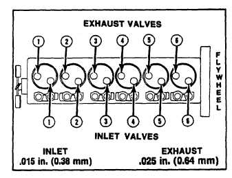 3406b Caterpillar Starter Wiring Diagram