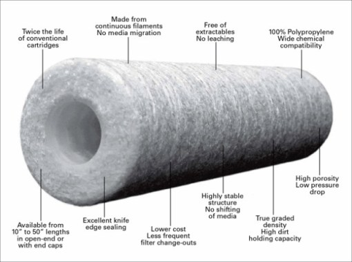 Quality Sediment Water Filter Cartridges -Sediment Cartridges - Australia