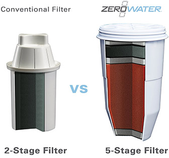 Zerowater-filter-image