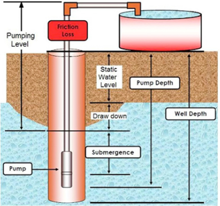 well pump basic car radio wiring diagram the top 5 deep shallow pumps water filter answers installation guide