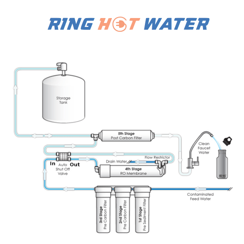 small resolution of reverse osmosis flow diagram