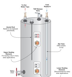 common electric water heater problems [ 1000 x 1235 Pixel ]
