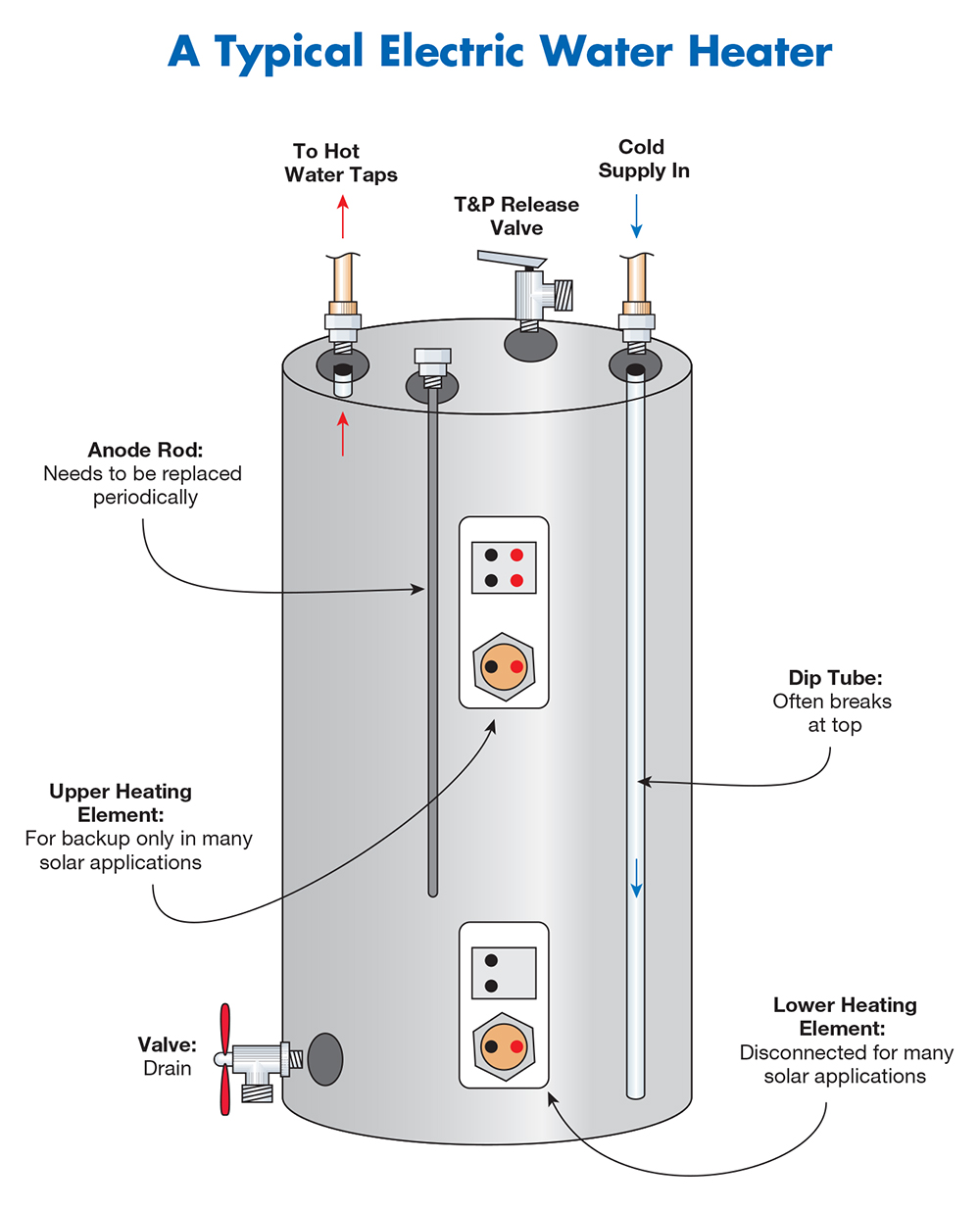 medium resolution of common electric water heater problems