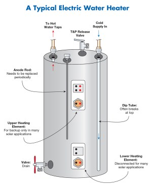 Electric Tank | Water Heater Rescue and Plumbing Services