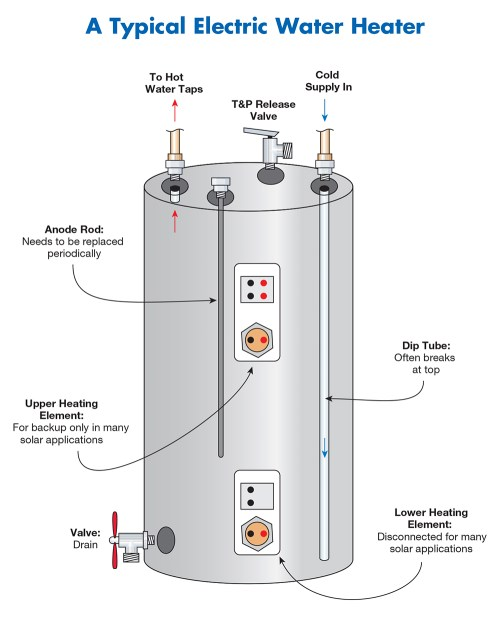 small resolution of common electric water heater problems