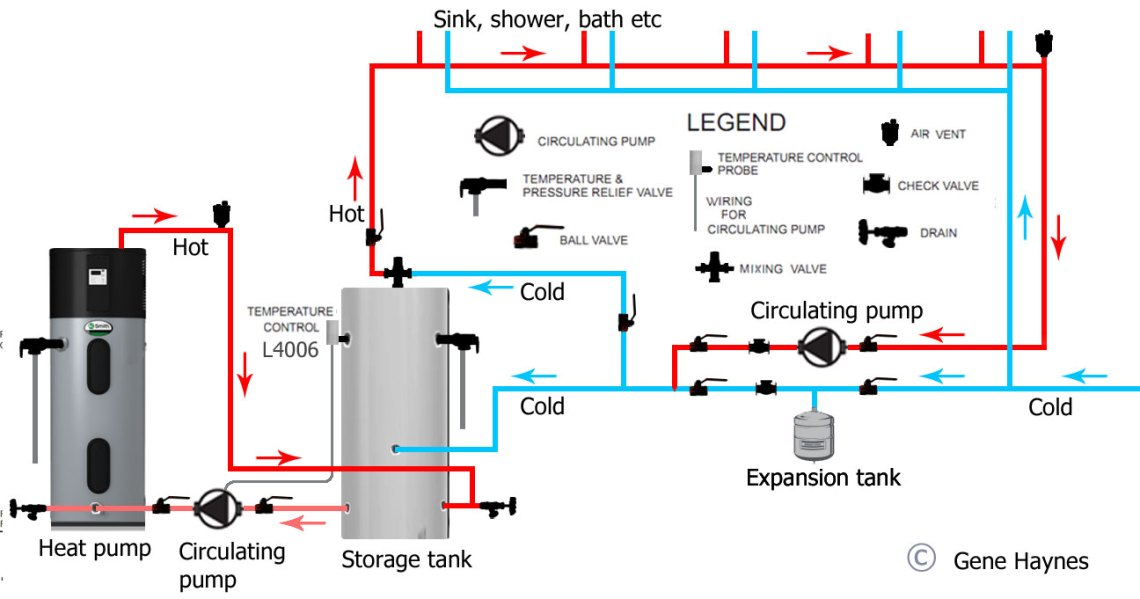 Image Result For How To Install A Recirculating Pump On A Water Heater