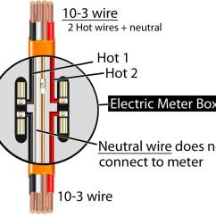 Residential Electric Meter Wiring Diagram Gfs Surf 90 Electricity Best Library Up Box Schematics Installation