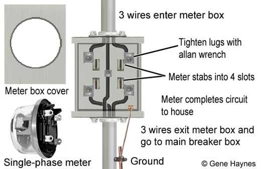 House Wiring Main Breaker