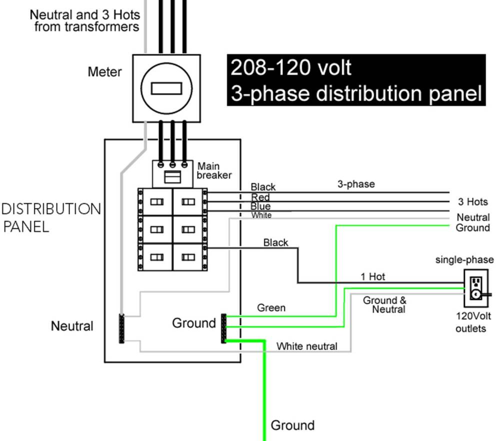 medium resolution of larger image example 3 phase distribution panel with 208 120 volt service ground wire shown