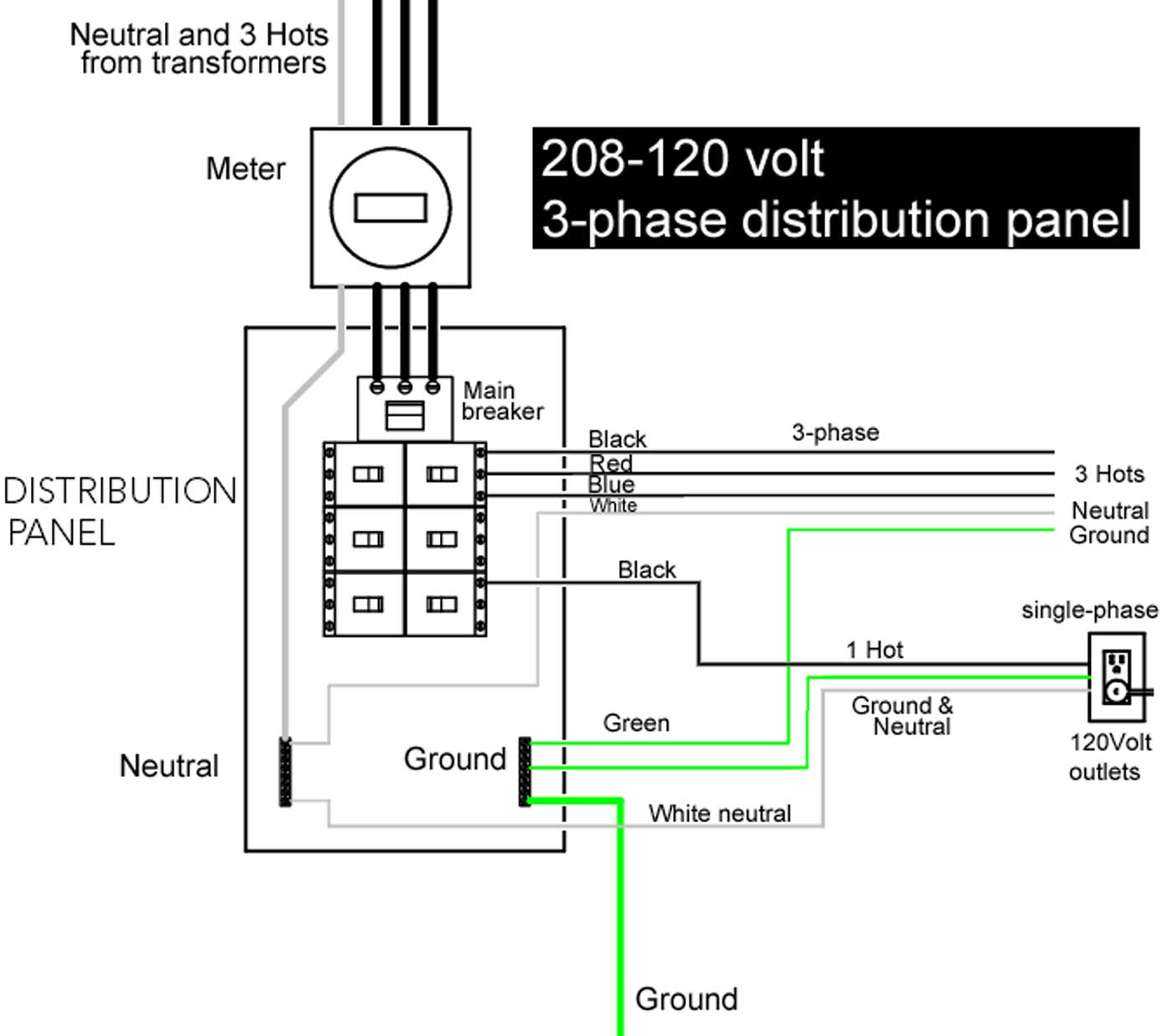 hight resolution of larger image example 3 phase distribution panel with 208 120 volt service ground wire shown