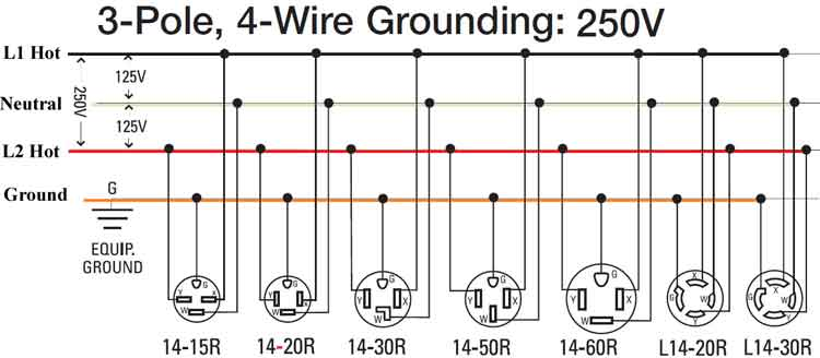 extension cord wiring diagram 6 pin dc cdi box how to wire 240 volt outlets and plugs 3 pole 4