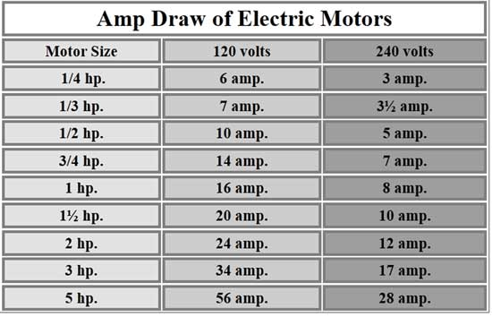 Image Result For How Many Amps Does A Fridge Use