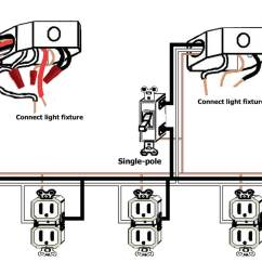 Simple Wiring Diagram For House Communism Vs Socialism Venn Basic