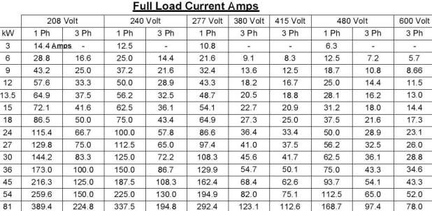 Motor amp chart 3 phase for 3 phase motor hp to amps