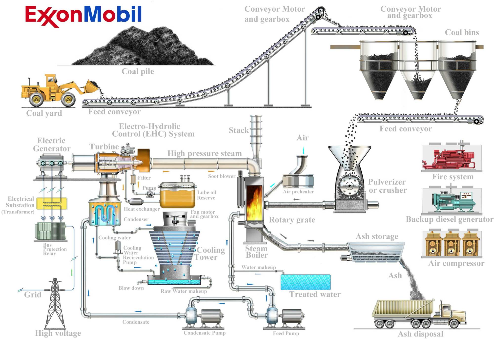 hight resolution of see illustration of coal fired plant
