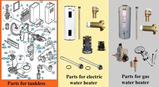 Rheem Gas Water Heater Parts Diagram Periodic Amp Diagrams