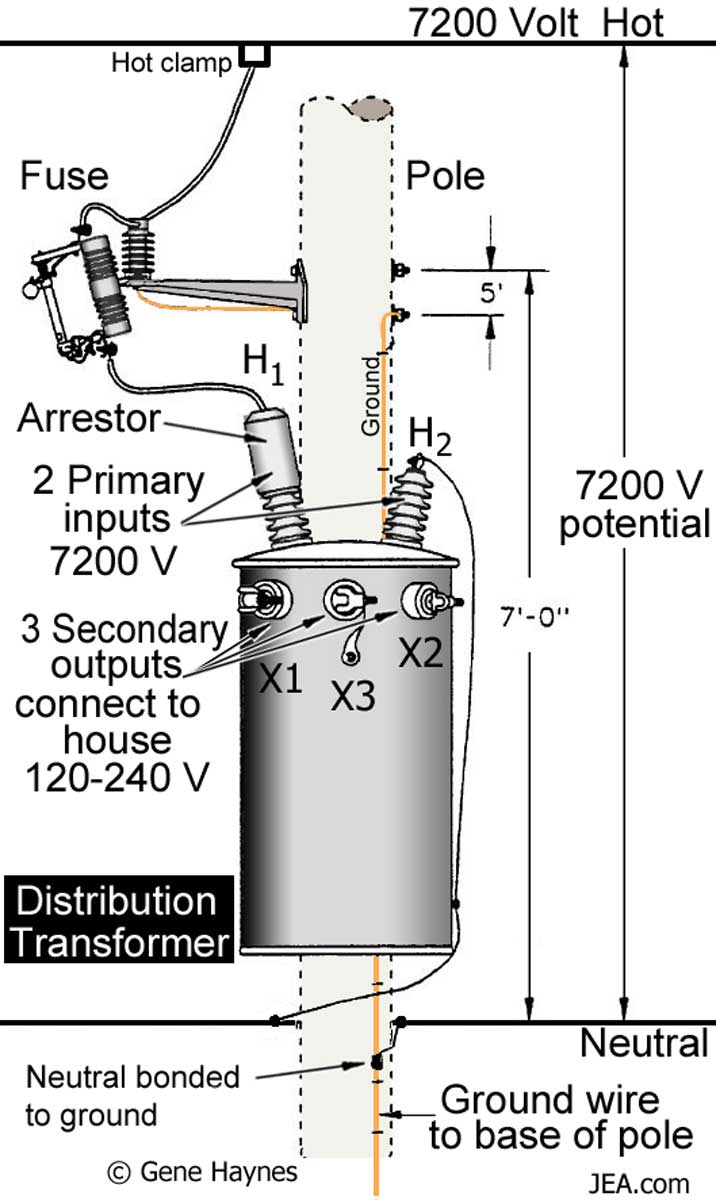 medium resolution of large heavy load transformers contain oil for coolant household transformers shown above are air cooled