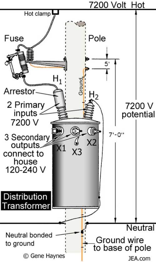 small resolution of large heavy load transformers contain oil for coolant household transformers shown above are air cooled