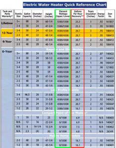Lower wattage heats less water per hour see chart also how to wire heater for volts rh waterheatertimer