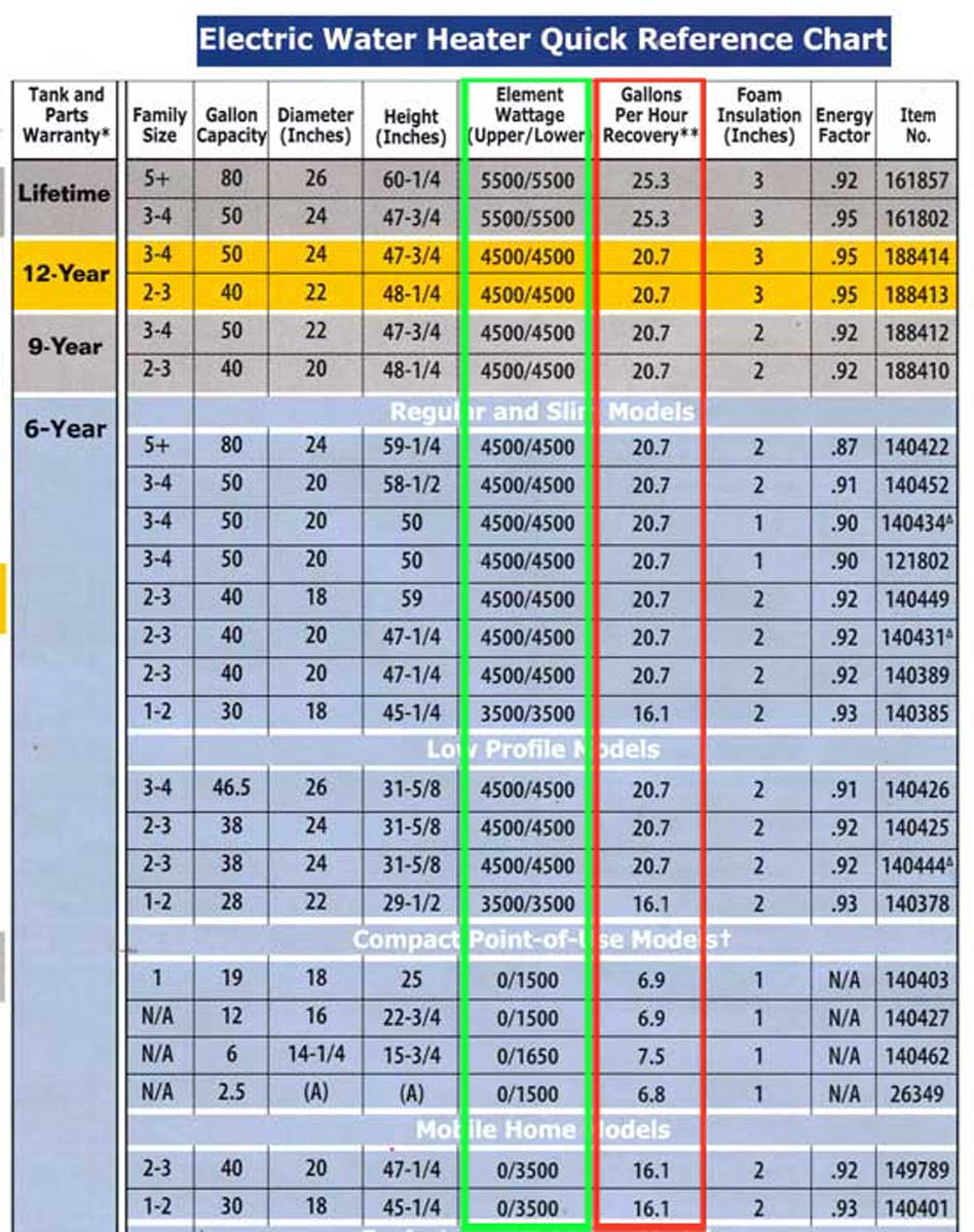 hight resolution of lower wattage heats less water per hour see chart