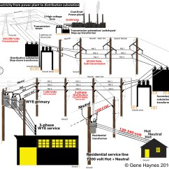2 Phase Transformer Wiring Diagram Flow Beautiful Design How To Identify Normally The 3 Service Wires House Are Triplex With 1 Bare Stranded Neutral And Insulated Hots Wire Runs Continuously Across Grid