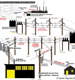 commercial voltages and 277 volt typical buildings businesses and factories have 3 transformers [ 1800 x 1693 Pixel ]