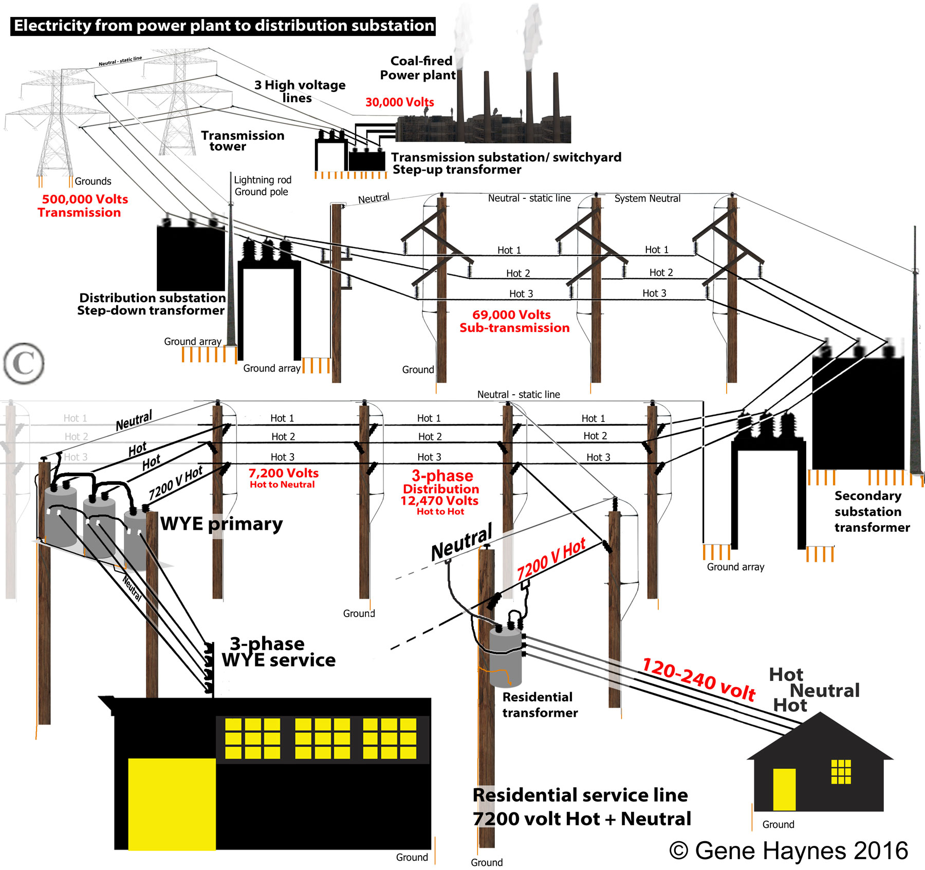 3 phase split ac wiring diagram electric motor diagrams single what is illustration shows general concept 1 power plant 2 substation with step up transformers 500 kv traveling along transmission