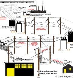 what is high leg delta 215 208 230 volt wiring diagram [ 2500 x 2352 Pixel ]