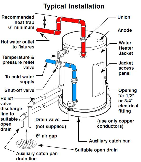 Wiring And Diagram: Diagram Of Water Heater Installation