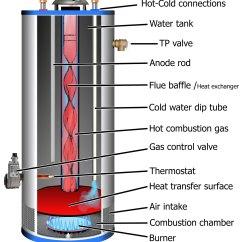 Ao Smith Water Heater Thermostat Wiring Diagram 2003 Kia Spectra Radio How To Troubleshoot Gas