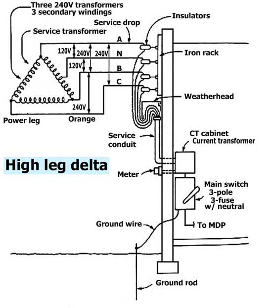What is High Leg Delta