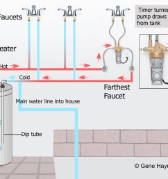 full image laing pump off typical installation at faucet system with timer turned off cold water available immediately but wait for hot water  [ 1200 x 958 Pixel ]